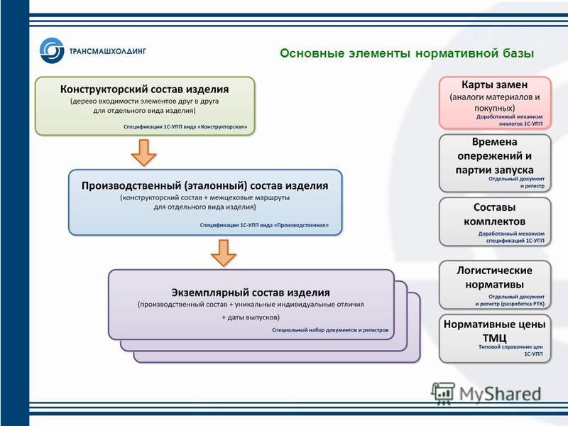 Основные элементы нормативной базы