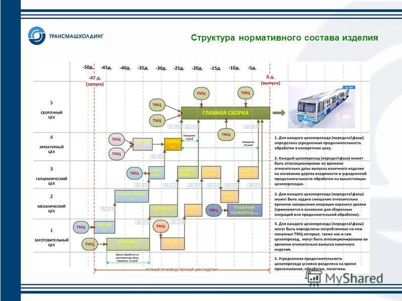 Структура нормативного состава изделия