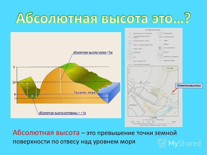 Абсолютная высота – это превышение точки земной поверхности по отвесу над уровнем моря