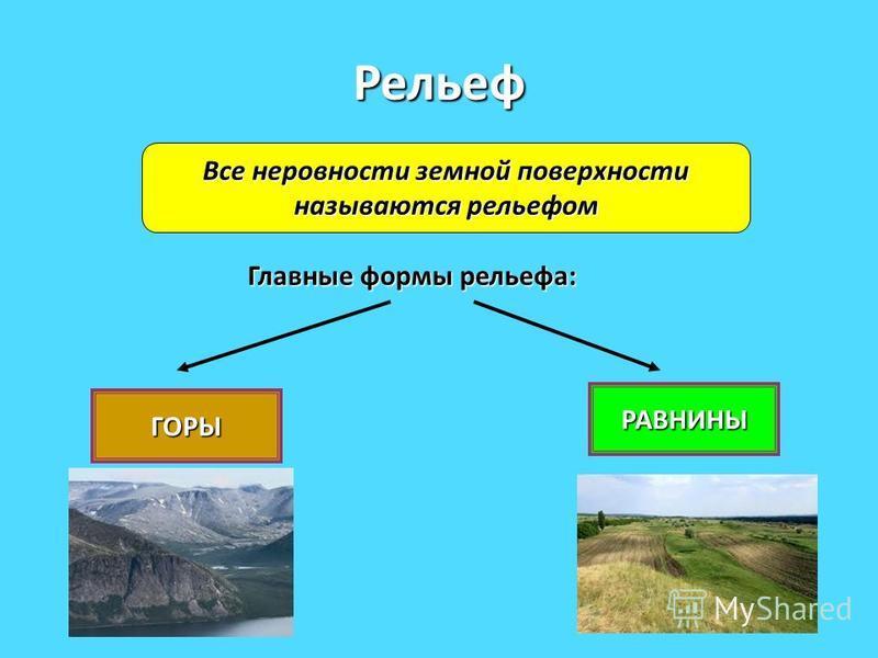Рельеф Все неровности земной поверхности называются рельефом Главные формы рельефа: ГОРЫ РАВНИНЫ
