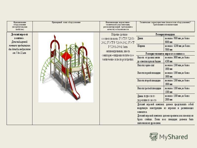 Наименование оборудования (потребительские свойства) Примерный эскиз оборудования Наименование нормативно- технической документации, регламентирующей требования к качеству и безопасности Технические характеристики (показатели оборудования)*. Требован