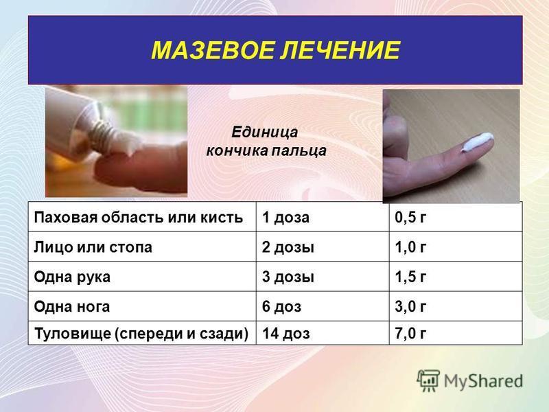МАЗЕВОЕ ЛЕЧЕНИЕ Паховая область или кисть 1 доза 0,5 г Лицо или стопа 2 дозы 1,0 г Одна рука 3 дозы 1,5 г Одна нога 6 доз 3,0 г Туловище (спереди и сзади)14 доз 7,0 г Единица кончика пальца