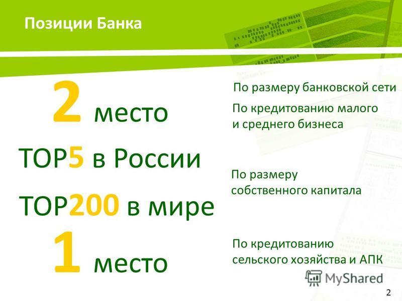 Позиции Банка 2 2 место По размеру банковской сети 1 место По кредитованию малого и среднего бизнеса По кредитованию сельского хозяйства и АПК TOP 5 в России По размеру собственного капитала TOP 200 в мире