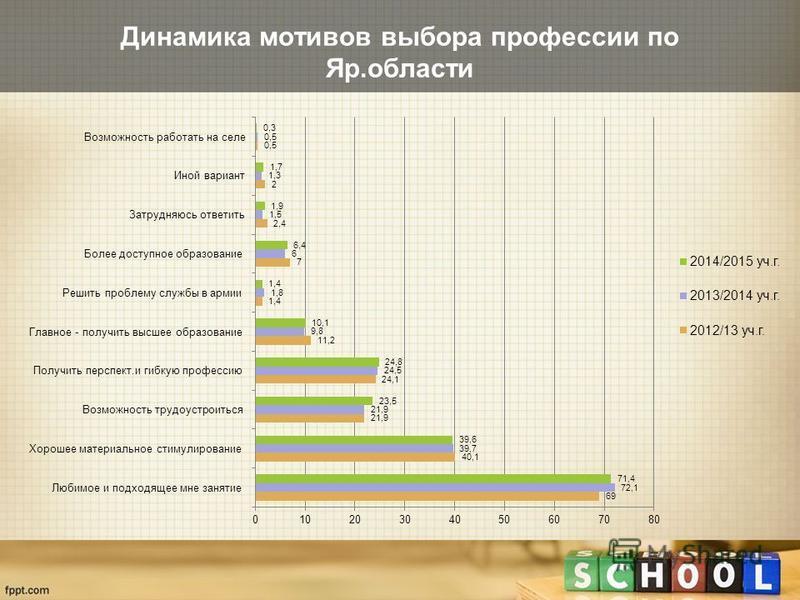 Динамика мотивов выбора профессии по Яр.области
