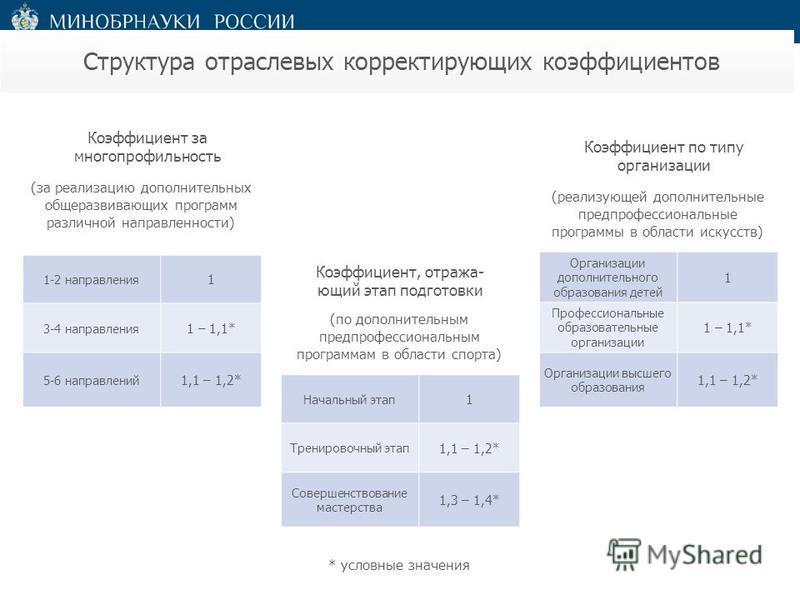 Структура отраслевых корректирующих коэффициентов 1-2 направления 1 3-4 направления 1 – 1,1* 5-6 направлений 1,1 – 1,2* Коэффициент за многопрофильность (за реализацию дополнительных общеразвивающих программ различной направленности) Организации допо