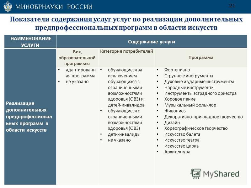 Показатели содержания услуг услуг по реализации дополнительных пред профессиональных программ в области искусств НАИМЕНОВАНИЕ УСЛУГИ Содержание услуги Реализация дополнительных предпрофессионал ьных программ в области искусств Вид образовательной про