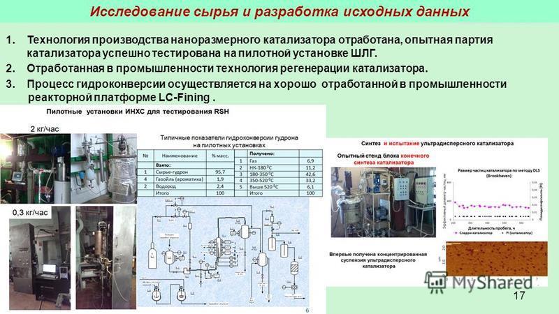 17 1. Технология производства наноразмерного катализатора отработана, опытная партия катализатора успешно тестирована на пилотной установке ШЛГ. 2. Отработанная в промышленности технология регенерации катализатора. 3. Процесс гидроконверсии осуществл