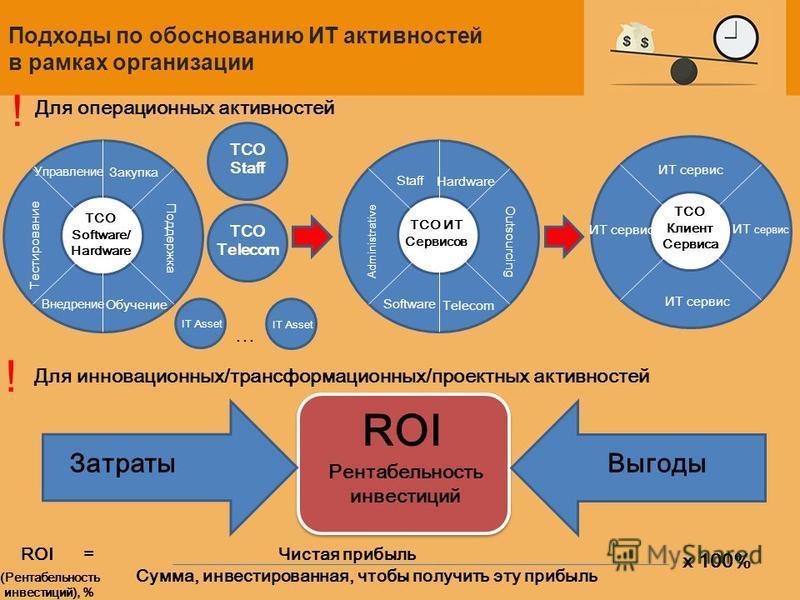 Подходы по обоснованию ИТ активностей в рамках организации ROI = Чистая прибыль Сумма, инвестированная, чтобы получить эту прибыль Для операционных активностей Для инновационных/трансформационных/проектных активностей (Рентабельность инвестиций), % х