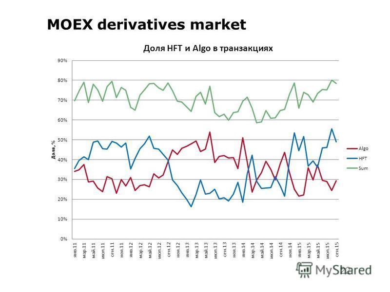 22 MOEX derivatives market