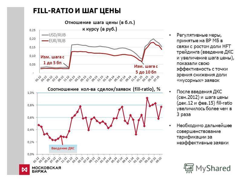 FILL-RATIO И ШАГ ЦЕНЫ Регулятивные меры, принятые на ВР МБ в связи с ростом доли HFT трейдинга (введение ДКС и увеличение шага цены), показали свою эффективность с точки зрения снижения доли «мусорных» заявок После введения ДКС (сен.2012) и шага цены