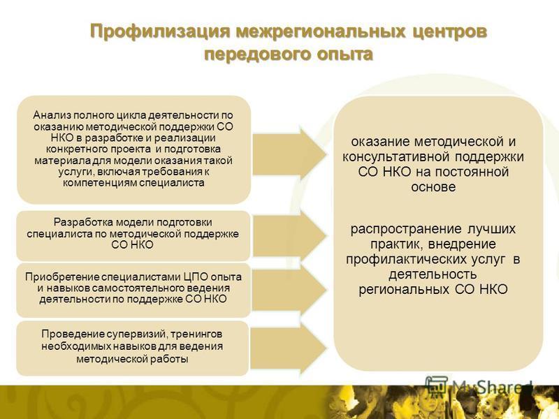 Анализ полного цикла деятельности по оказанию методической поддержки СО НКО в разработке и реализации конкретного проекта и подготовка материала для модели оказания такой услуги, включая требования к компетенциям специалиста Приобретение специалистам