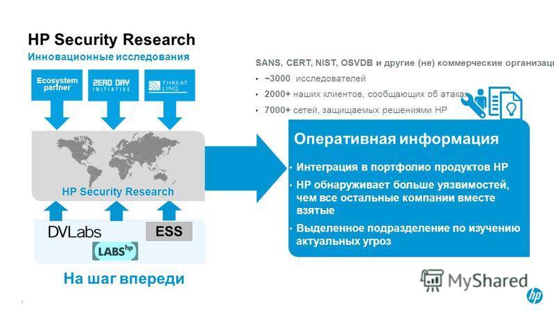 HP Security Research Инновационные исследования 5 SANS, CERT, NIST, OSVDB и другие (не) коммерческие организации ~3000 исследователей 2000+ наших клиентов, сообщающих об атаках 7000+ сетей, защищаемых решениями HP Ecosystem partner ESS HP Security Re