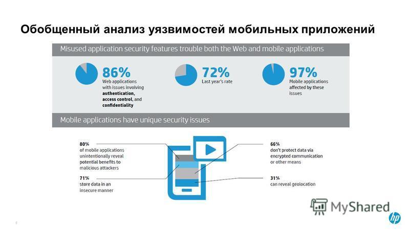 Обобщенный анализ уязвимостей мобильных приложений 6