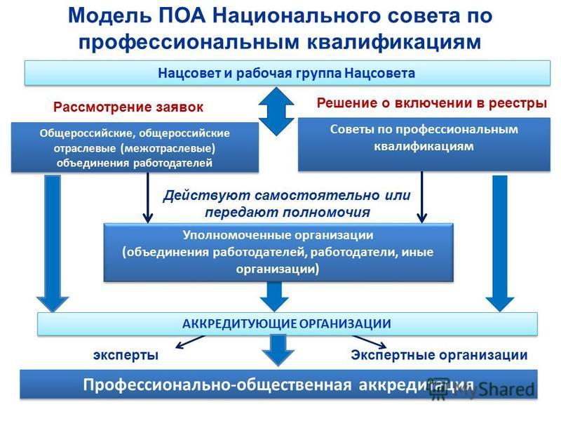 Профессионально-общественная аккредитация Модель ПОА Национального совета по профессиональным квалификациям Общероссийские, общероссийские отраслевые (межотраслевые) объединения работодателей Советы по профессиональным квалификациям Уполномоченные ор