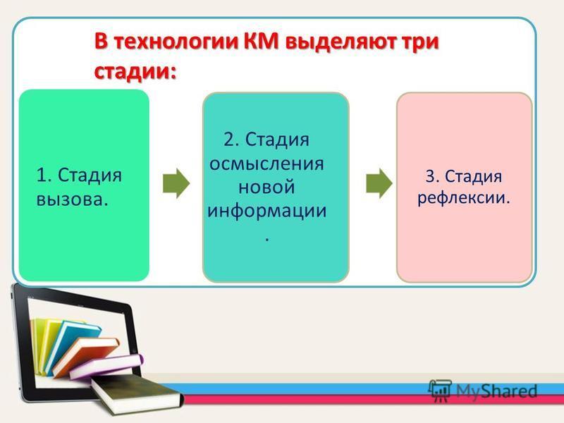 1. Стадия вызова. 2. Стадия осмысления новой информации. 3. Стадия рефлексии. В технологии КМ выделяют три стадии: