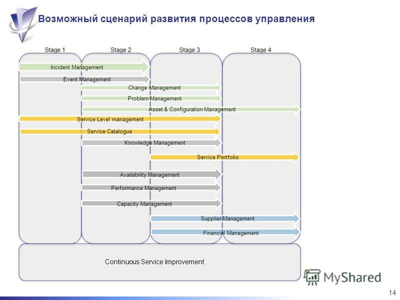 14 Возможный сценарий развития процессов управления Financial Management Incident Management Knowledge Management Event Management Service Catalogue Stage 1Stage 2Stage 3 Supplier Management Asset & Configuration Management Stage 4 Service Level mana