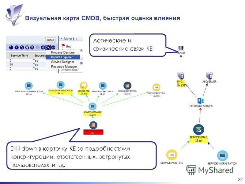 22 Визуальная карта CMDB, быстрая оценка влияния Drill down в карточку КЕ за подробностями конфигурации, ответственных, затронутых пользователях и т.д. Логические и физические связи КЕ
