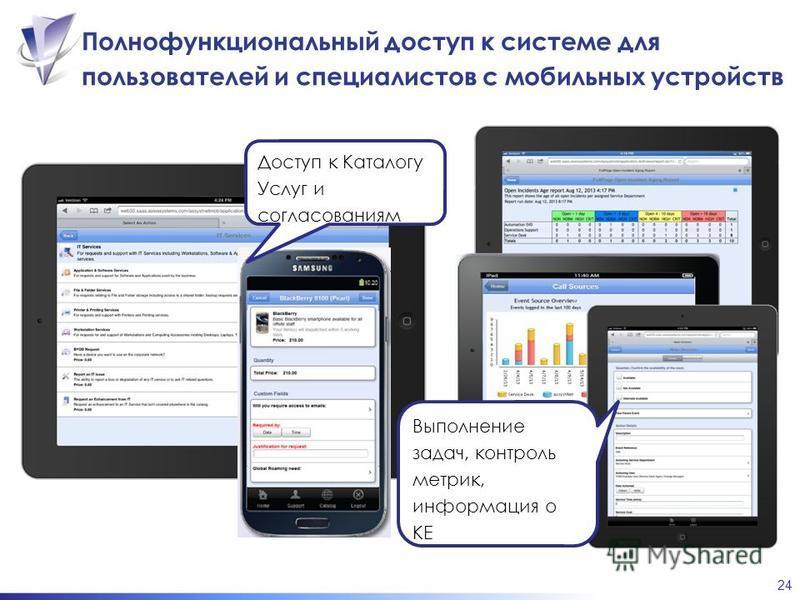24 Полнофункциональный доступ к системе для пользователей и специалистов с мобильных устройств Доступ к Каталогу Услуг и согласованиям Выполнение задач, контроль метрик, информация о КЕ