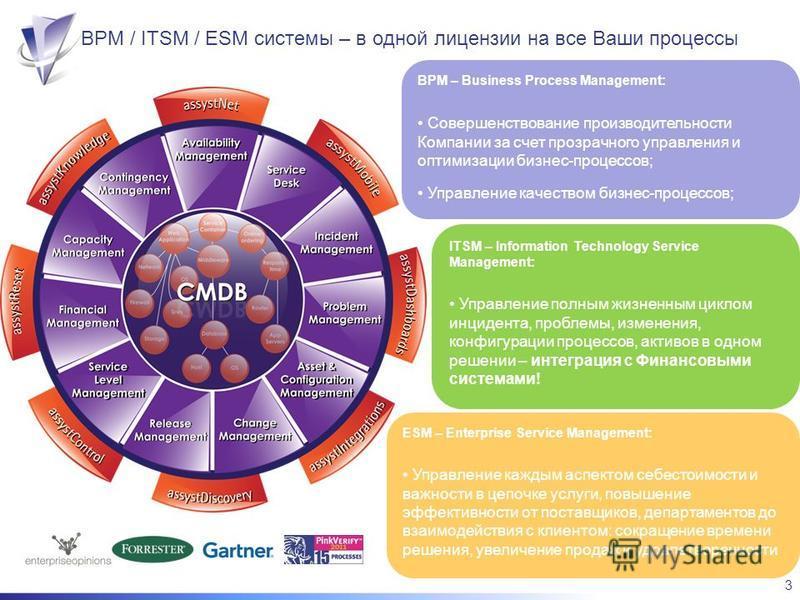 3 BPM / ITSM / ESM системы – в одной лицензии на все Ваши процессы BPM – Business Process Management: Совершенствование производительности Компании за счет прозрачного управления и оптимизации бизнес-процессов; Управление качеством бизнес-процессов;