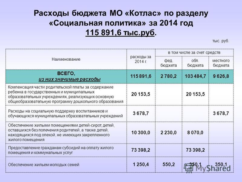 Расходы бюджета МО «Котлас» по разделу «Социальная политика» за 2014 год 115 891,6 тыс.руб. Наименование расходы за 2014 г. в том числе за счет средств фед. бюджета обл. бюджета местного бюджета ВСЕГО, из них значимые расходы 115 891,62 780,2103 484,