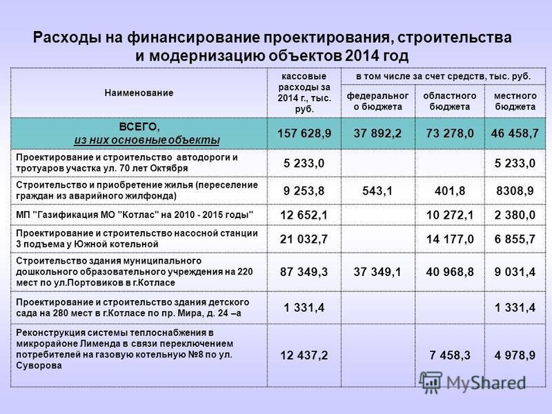 Расходы на финансирование проектирования, строительства и модернизацию объектов 2014 год Наименование кассовые расходы за 2014 г., тыс. руб. в том числе за счет средств, тыс. руб. федерального бюджета областного бюджета местного бюджета ВСЕГО, из них