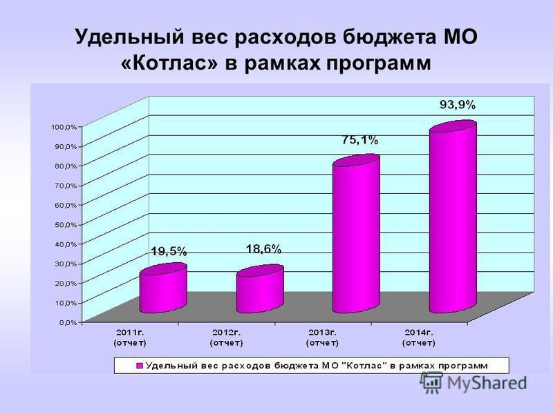 Удельный вес расходов бюджета МО «Котлас» в рамках программ