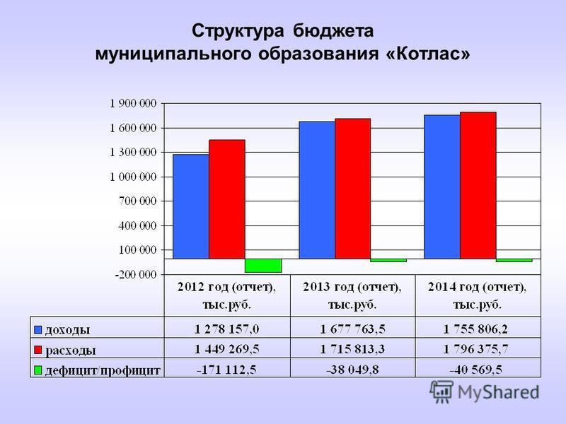 Структура бюджета муниципального образования «Котлас»