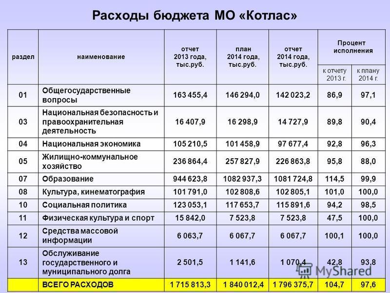 Расходы бюджета МО «Котлас» раздел наименование отчет 2013 года, тыс.руб. план 2014 года, тыс.руб. отчет 2014 года, тыс.руб. Процент исполнения к отчету 2013 г. к плану 2014 г. 01 Общегосударственные вопросы 163 455,4146 294,0142 023,286,997,1 03 Нац