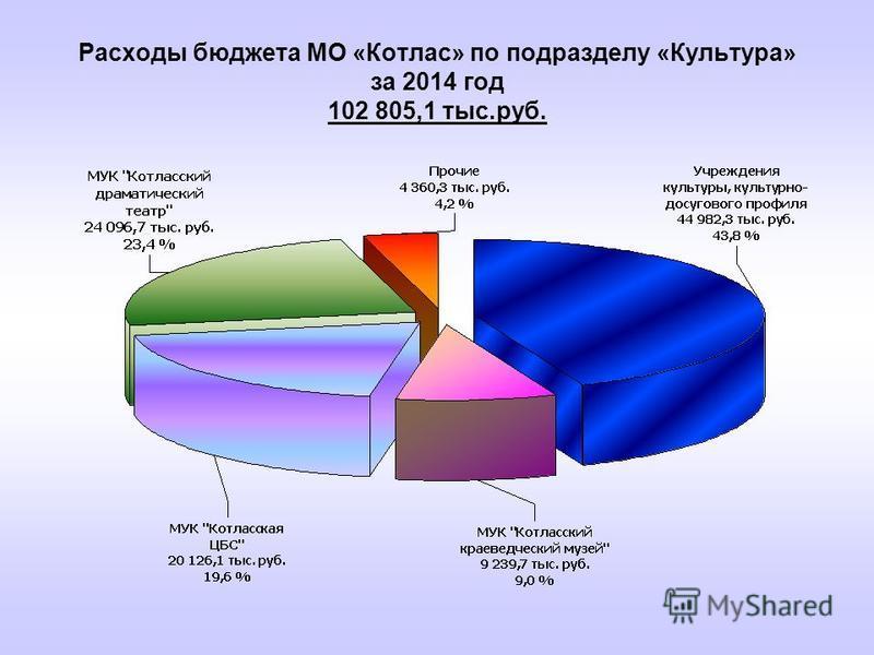 Расходы бюджета МО «Котлас» по подразделу «Культура» за 2014 год 102 805,1 тыс.руб.