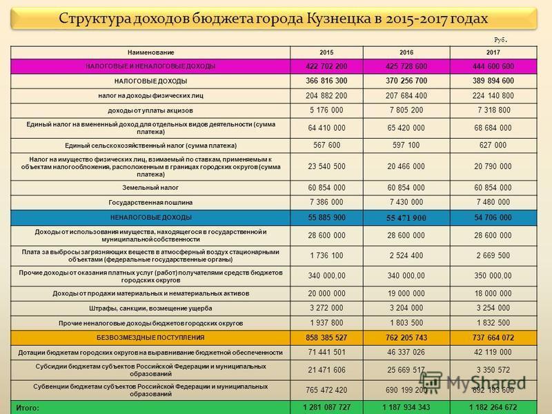 Структура доходов бюджета города Кузнецка в 2015-2017 годах Руб. Наименование 201520162017 НАЛОГОВЫЕ И НЕНАЛОГОВЫЕ ДОХОДЫ 422 702 200425 728 600444 600 600 НАЛОГОВЫЕ ДОХОДЫ 366 816 300370 256 700389 894 600 налог на доходы физических лиц 204 882 2002