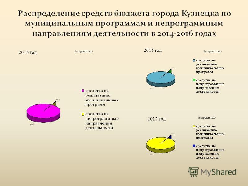 2015 год (в процентах) 2016 год (в процентах) 2017 год (в процентах)
