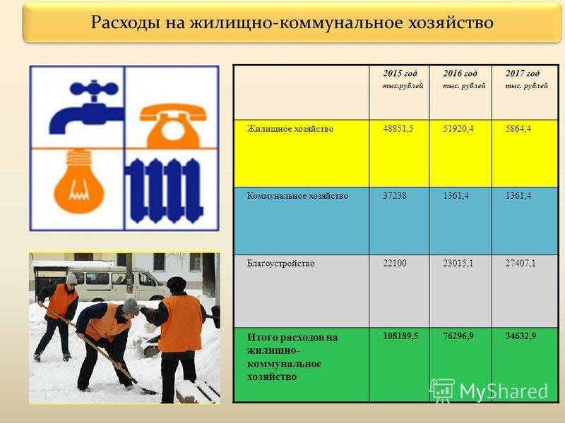Расходы на жилищно-коммунальное хозяйство 2015 год тыс.рублей 2016 год тыс. рублей 2017 год тыс. рублей Жилищное хозяйство 48851,551920,45864,4 Коммунальное хозяйство 372381361,4 Благоустройство 2210023015,127407,1 Итого расходов на жилищно- коммунал