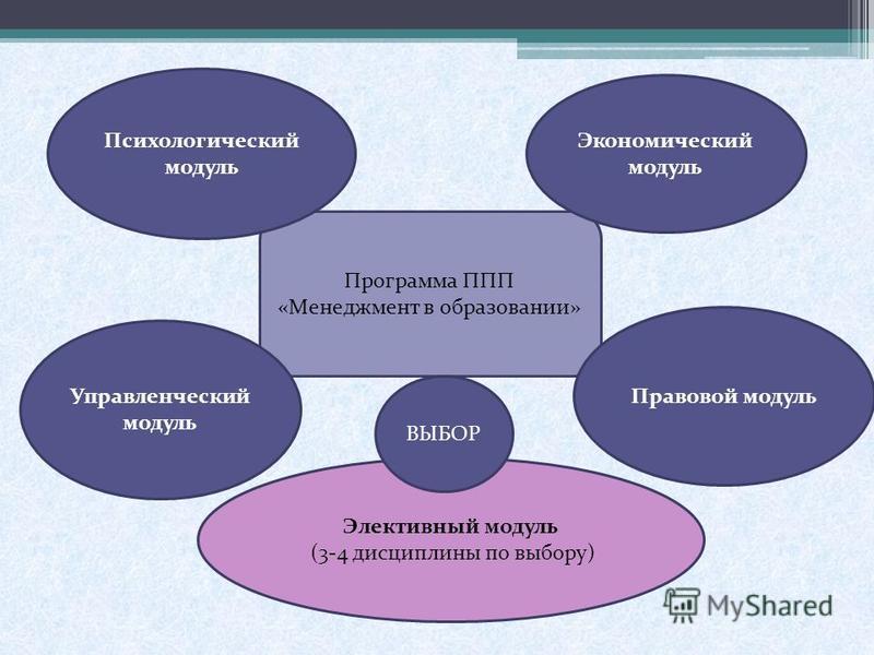 Программа ППП «Менеджмент в образовании» Психологический модуль Элективный модуль (3-4 дисциплины по выбору) Управленческий модуль Правовой модуль Экономический модуль ВЫБОР