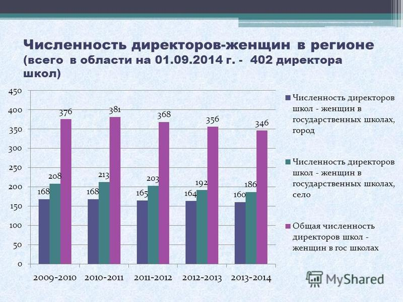 Численность директоров-женщин в регионе (всего в области на 01.09.2014 г. - 402 директора школ)