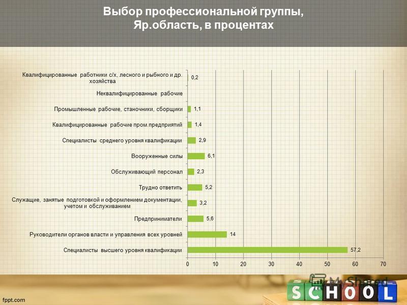 Выбор профессиональной группы, Яр.область, в процентах