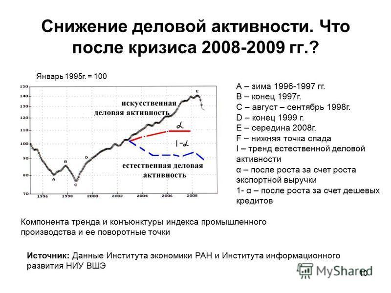 10 Снижение деловой активности. Что после кризиса 2008-2009 гг.? Январь 1995 г. = 100 А – зима 1996-1997 гг. В – конец 1997 г. С – август – сентябрь 1998 г. D – конец 1999 г. Е – середина 2008 г. F – нижняя точка спада I – тренд естественной деловой