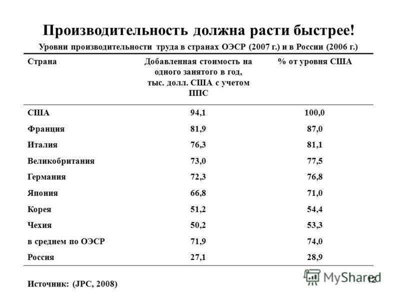12 Производительность должна расти быстрее! Уровни производительности труда в странах ОЭСР (2007 г.) и в России (2006 г.) Страна Добавленная стоимость на одного занятого в год, тыс. долл. США с учетом ППС % от уровня США США94,1100,0 Франция 81,987,0