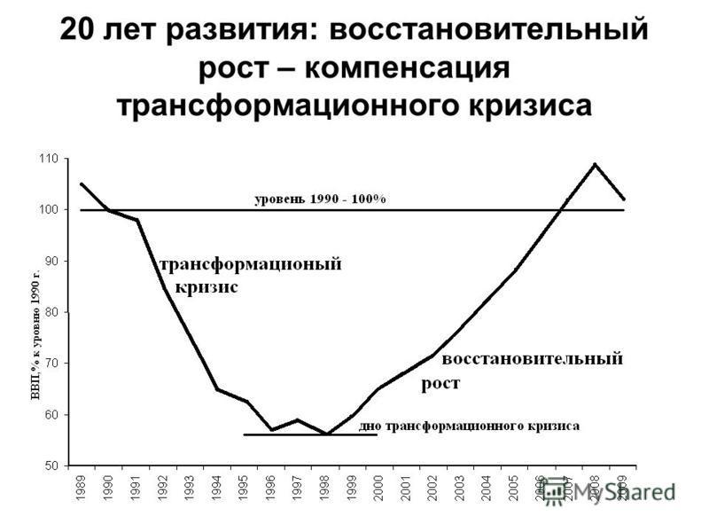 9 20 лет развития: восстановительный рост – компенсация трансформационного кризиса