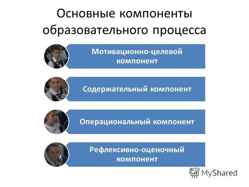 Основные компоненты образовательного процесса Мотивационно-целевой компонент Содержательный компонент Операциональный компонент Рефлексивно-оценочный компонент