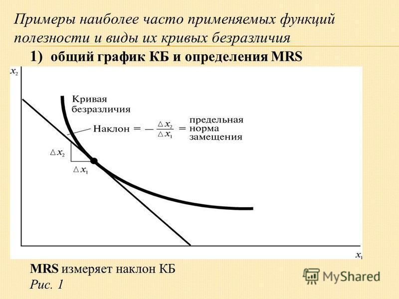 Примеры наиболее часто применяемых функций полезности и виды их кривых безразличия 1) общий график КБ и определения MRS MRS измеряет наклон КБ Рис. 1