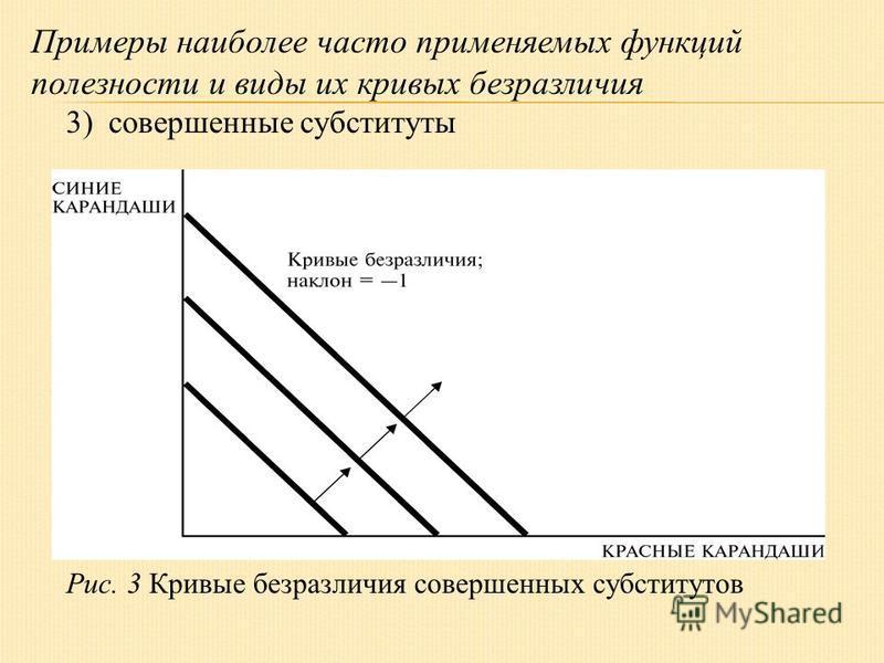 Примеры наиболее часто применяемых функций полезности и виды их кривых безразличия 3) совершенные субституты Рис. 3 Кривые безразличия совершенных субститутов