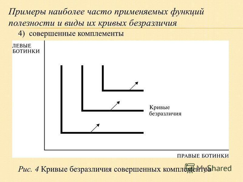 Примеры наиболее часто применяемых функций полезности и виды их кривых безразличия 4) совершенные комплементы Рис. 4 Кривые безразличия совершенных комплементов
