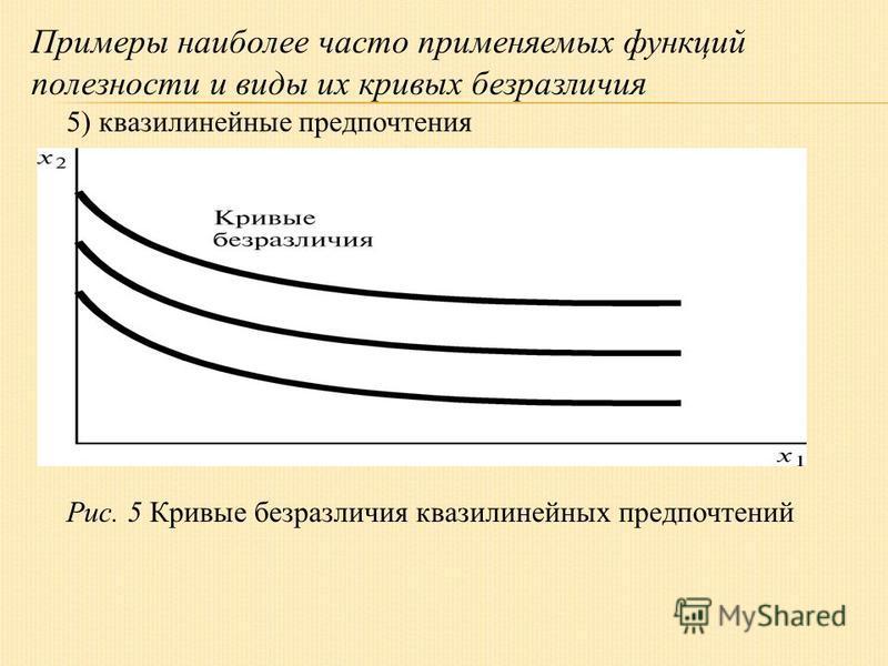 Примеры наиболее часто применяемых функций полезности и виды их кривых безразличия 5) квазилинейные предпочтения Рис. 5 Кривые безразличия квазилинейных предпочтений