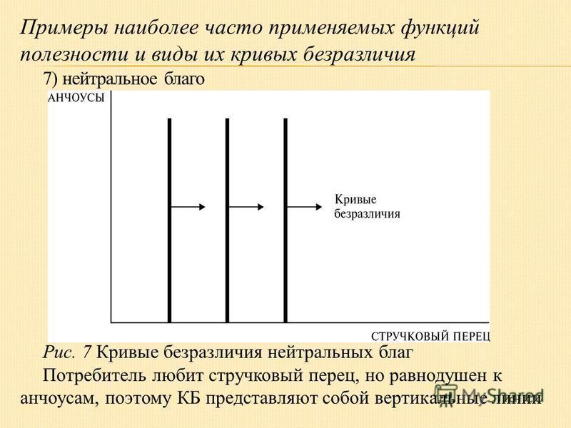 Примеры наиболее часто применяемых функций полезности и виды их кривых безразличия 7) нейтральное благо Рис. 7 Кривые безразличия нейтральных благ Потребитель любит стручковый перец, но равнодушен к анчоусам, поэтому КБ представляют собой вертикальны
