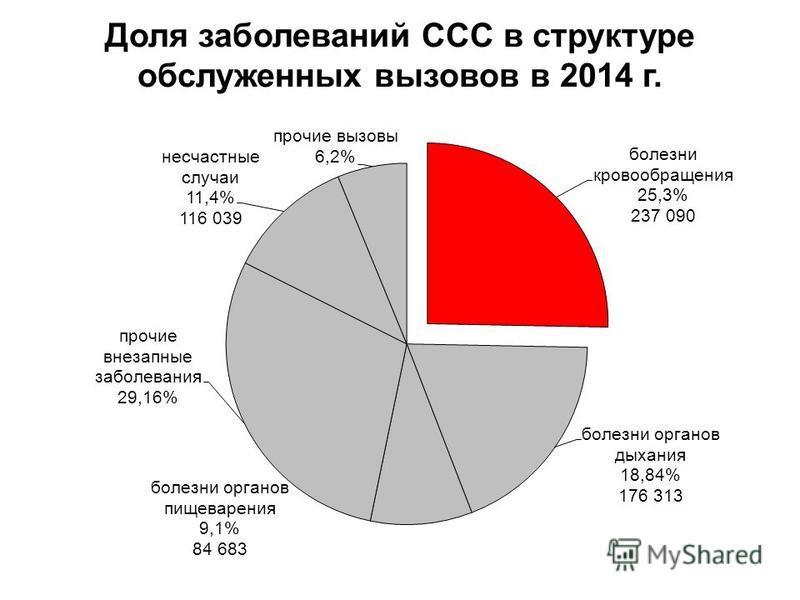 Доля заболеваний ССС в структуре обслуженных вызовов в 2014 г.