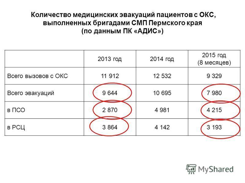 Количество медицинских эвакуаций пациентов с ОКС, выполненных бригадами СМП Пермского края (по данным ПК «АДИС») 2013 год 2014 год 2015 год (8 месяцев) Всего вызовов с ОКС11 91212 5329 329 Всего эвакуаций 9 64410 6957 980 в ПСО2 8704 9814 215 в РСЦ3