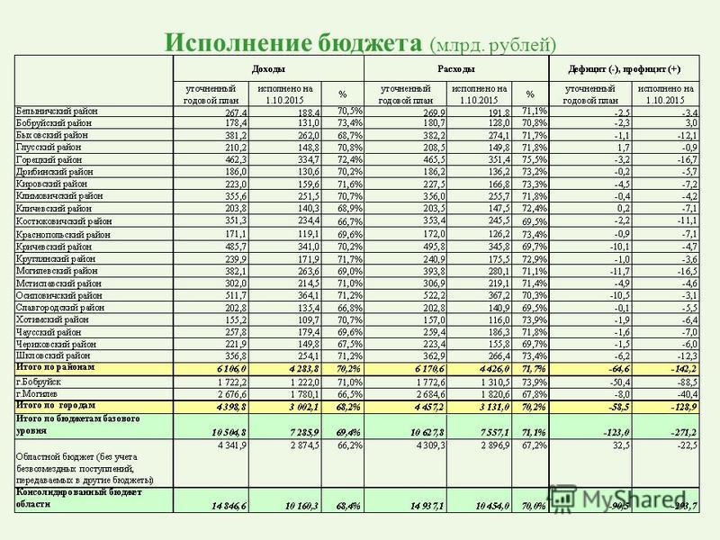 Исполнение бюджета (млрд. рублей)