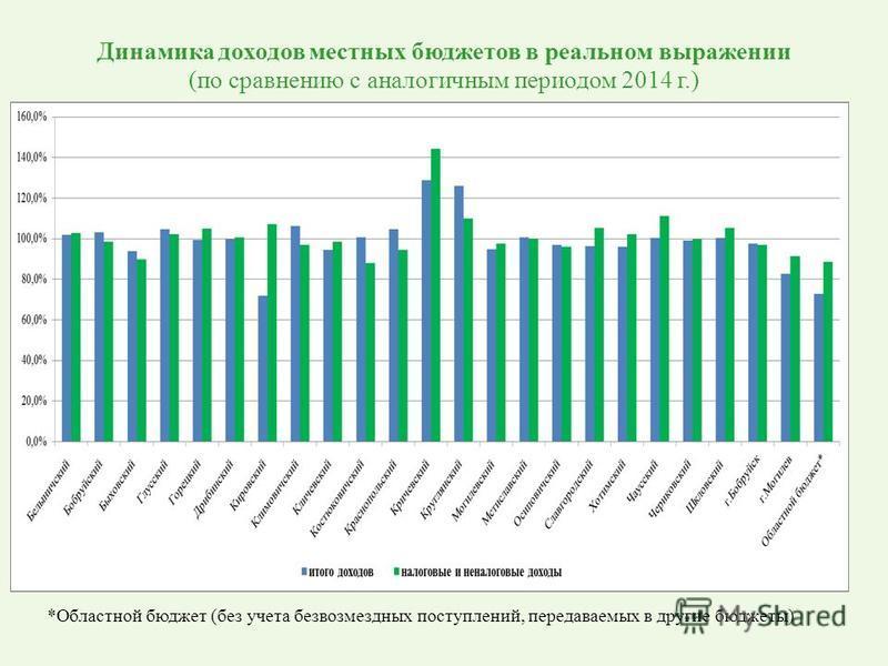 Динамика доходов местных бюджетов в реальном выражении (по сравнению с аналогичным периодом 2014 г.) *Областной бюджет (без учета безвозмездных поступлений, передаваемых в другие бюджеты)