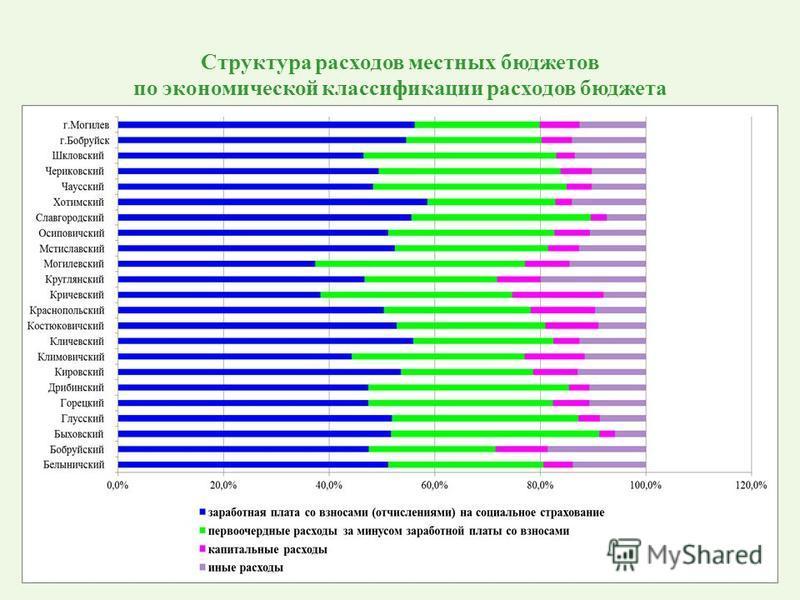 Структура расходов местных бюджетов по экономической классификации расходов бюджета