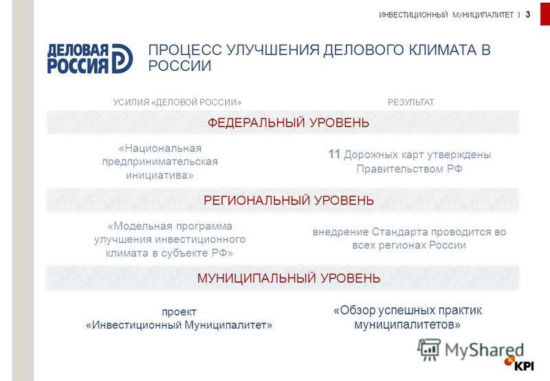 ПРОЦЕСС УЛУЧШЕНИЯ ДЕЛОВОГО КЛИМАТА В РОССИИ ИНВЕСТИЦИОННЫЙ МУНИЦИПАЛИТЕТ 3 ФЕДЕРАЛЬНЫЙ УРОВЕНЬ УСИЛИЯ «ДЕЛОВОЙ РОССИИ»РЕЗУЛЬТАТ «Национальная предпринимательская инициатива» 11 Дорожных карт утверждены Правительством РФ РЕГИОНАЛЬНЫЙ УРОВЕНЬ «Модельна